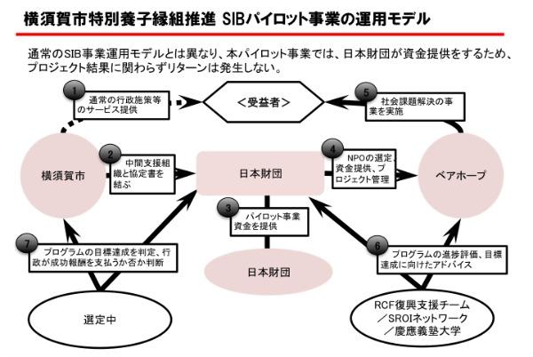 今回のパイロット事業では、日本財団が資金を提供するので、リターンはない